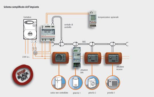 Impianti elettrici tecno impianti - Realizzare impianto elettrico casa ...